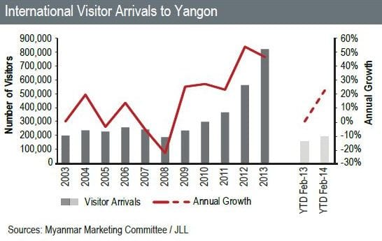4 International visitor arrivals to yangon