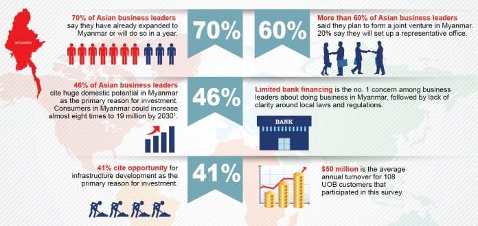 UOB Info Graphic (English Version)