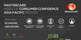 MasterCard-Index-of-Consumer-Confidence-3Q-2014