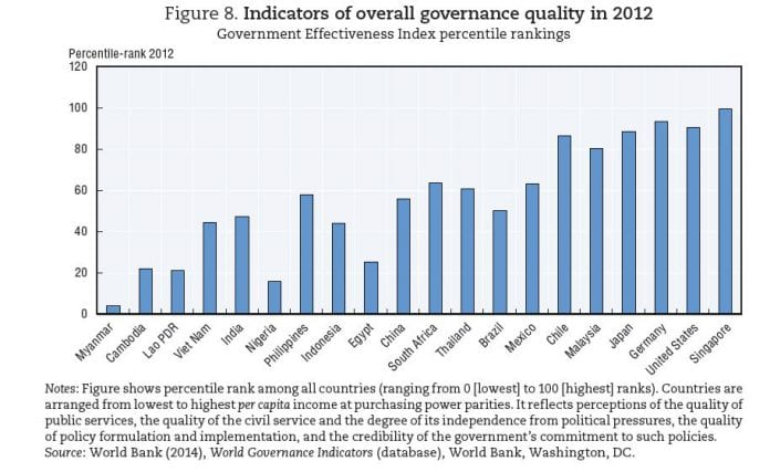 OECD governance indicator