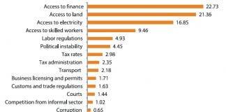 World bank enterprise survey - Copy