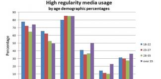 high regularity media usage
