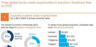 southeast asia productivity mckinsey