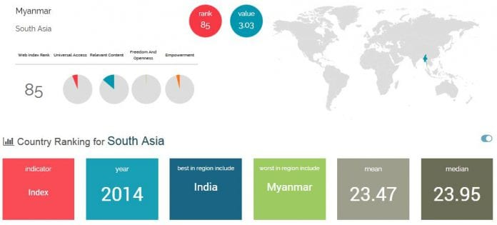 web index myanmar ranking