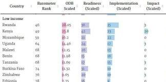open barometer web data rank