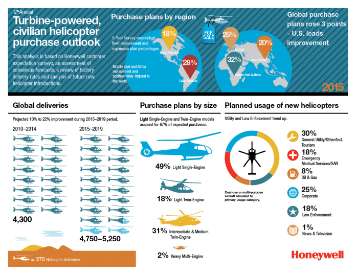 HAI_InfoGraphic_FF_2015_P helicopter honeywell