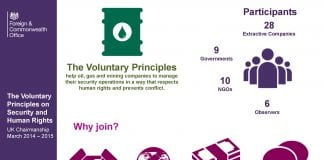 Voluntary Principles infographic