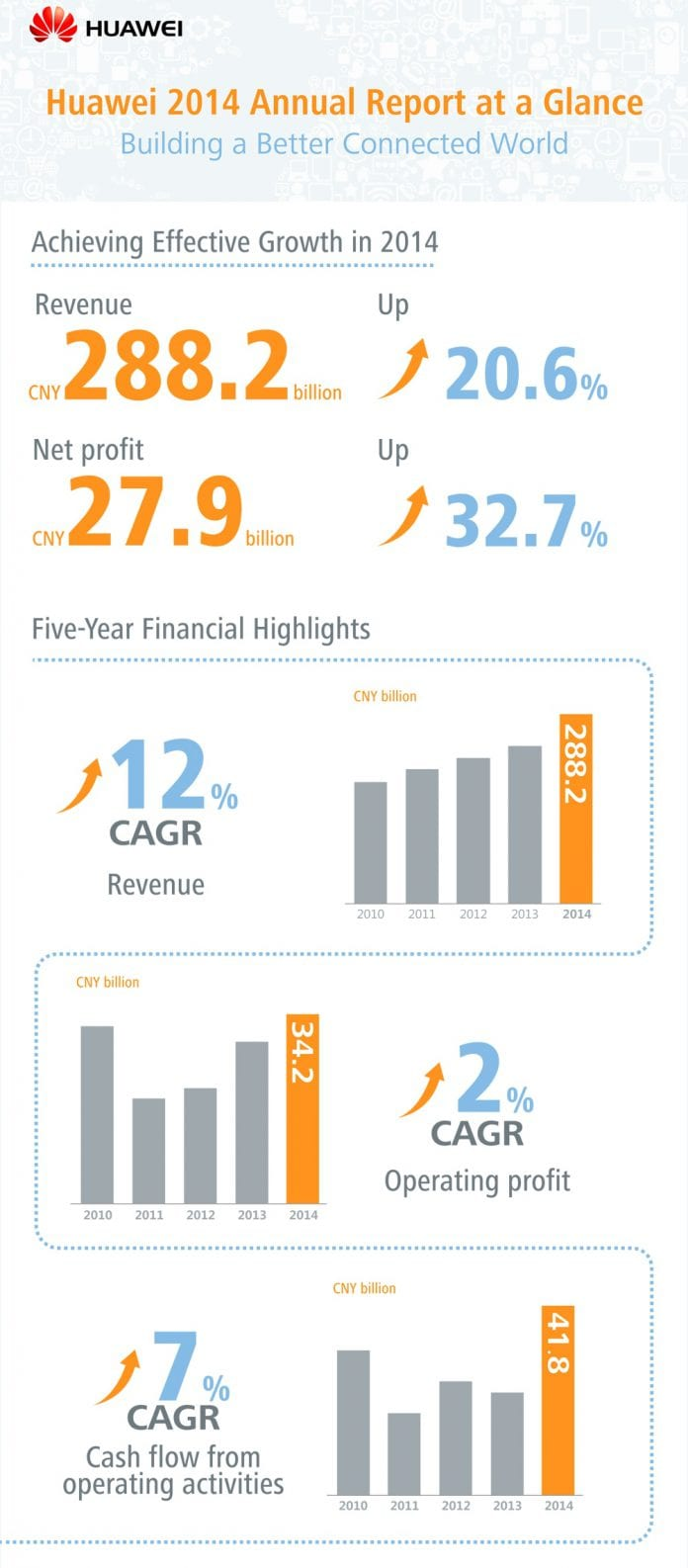 Huawei 2014 Annual Report at a Glance